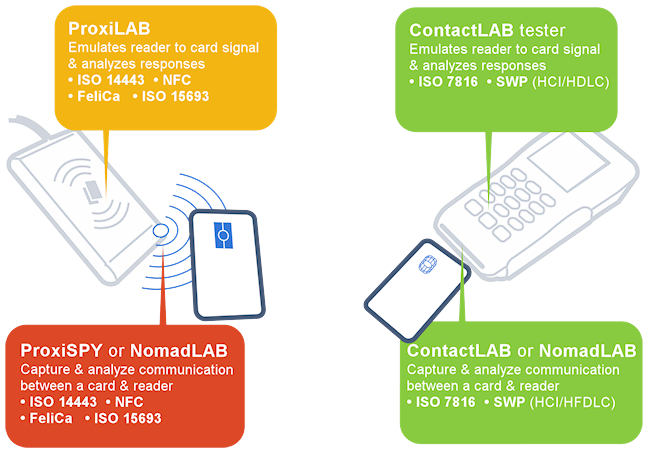 Contact & Contactless Spy tool: NomadLAB-Smartcard Protocol